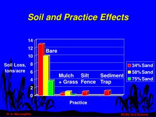 Soil and Practice Effects