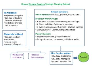 Flow of  Student Services  Strategic Planning Retreat
