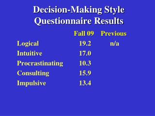 Decision-Making Style Questionnaire Results