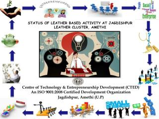 Centre of Technology & Entrepreneurship Development (CTED)