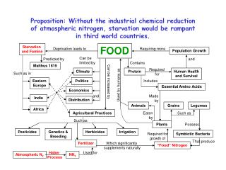 Proposition: Without the industrial chemical reduction  of atmospheric nitrogen, starvation would be rampant  in third w