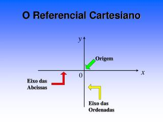 O Referencial Cartesiano