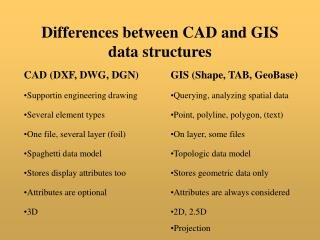 Differences between CAD and GIS data structures