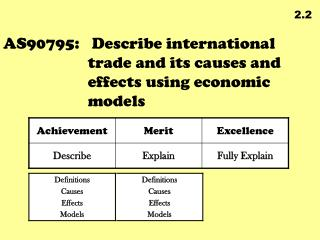 AS90795:	 Describe international trade and its causes and effects using economic models