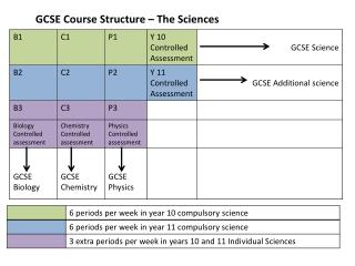 GCSE Course Structure – The Sciences