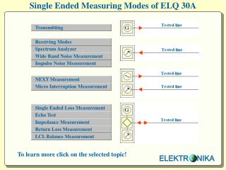 Single Ended Measuring Modes of ELQ 30A