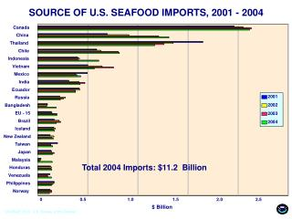 SOURCE OF U.S. SEAFOOD IMPORTS, 2001 - 2004