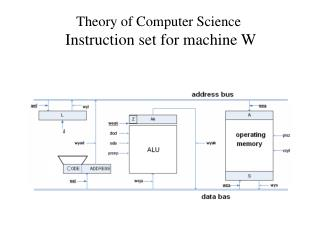 Theory of Computer Science Instruction set for machine W