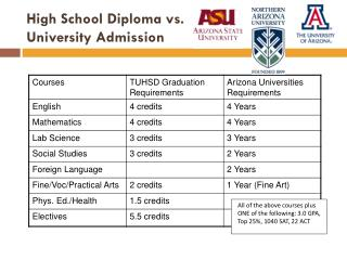 High School Diploma vs.  University Admission