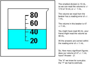 The smallest division is 10 mL, so we can read the volume to +/-  1/10 of 10 mL or +/- 1 mL.