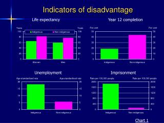Indicators of disadvantage