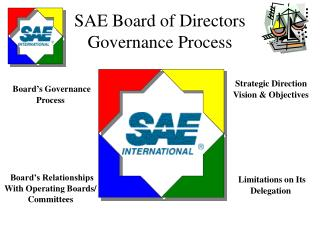 SAE Board of Directors  Governance Process