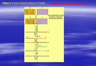 TEMA  2  DIODA SEMICONDUCTOARE