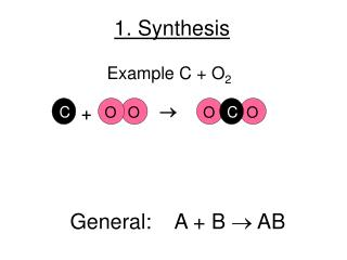 1. Synthesis
