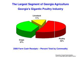 The Largest Segment of Georgia Agriculture