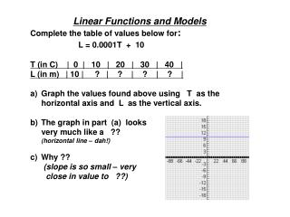 Linear Functions and Models Complete the table of values below for : L = 0.0001T  +  10