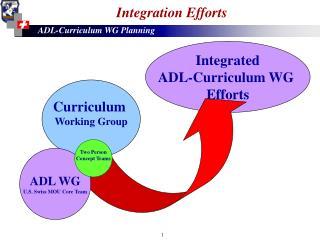 Integration Efforts