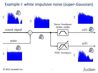 Example I: white impulsive noise (super-Gaussian)