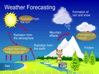 Meteorology  is the study of weather, weather phenomena, and weather forecasting.
