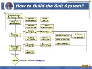 How to Build the Suit System?