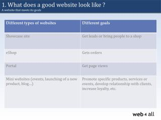 1.  What does  a good  website  look  like  ?  A  website that meets its  goals