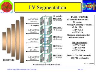 LV Segmentation