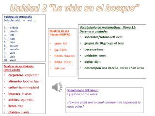 Palabras de vocabulario (story words) carpintero- carpenter alimento- food or fuel