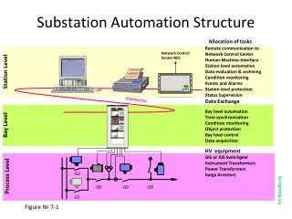 Substation Automation Structure