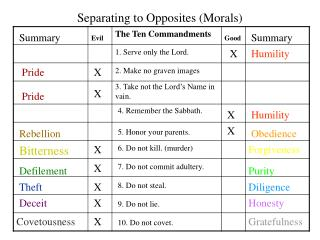 Separating to Opposites (Morals)