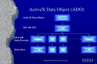 PPT - ActiveX Data Object (ADO) PowerPoint Presentation - ID:4908195