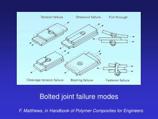 Bolted joint failure modes