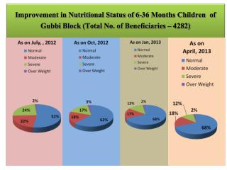 Nutritional Status of 6-36 Months Children  of Gubbi Block
