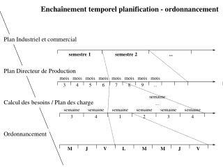 Plan Industriel et commercial