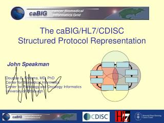 The caBIG/HL7/CDISC  Structured Protocol Representation