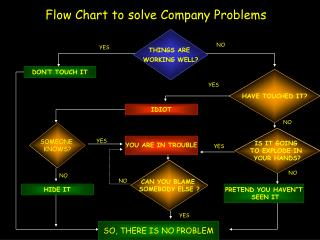 Flow Chart to solve Company Problems