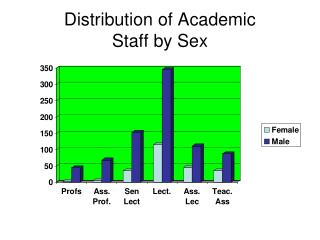 Distribution of Academic  Staff by Sex