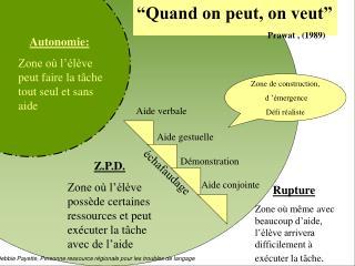 Z.P.D. Zone où l'élève possède certaines ressources et peut exécuter la tâche avec de l'aide