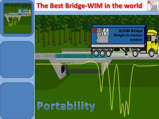SiWIM Bridge  Weigh-in-motion  system