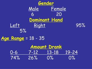 Gender Male Female 			  6			20 Dominant Hand Left Right 			  	 95\%	       5\% Age Range  = 18 - 35 Amount Drank 0-6  	7