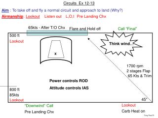 Circuits  Ex 12-13  Aim  : To take off and fly a normal circuit and approach to land (Why?)