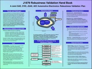 J1879 Robustness Validation Hand Book  A Joint SAE, ZVEI, JSAE, AEC Automotive Electronics Robustness Validation Plan
