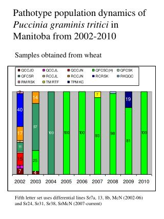 Pathotype population dynamics of  Puccinia graminis tritici  in Manitoba from 2002-2010
