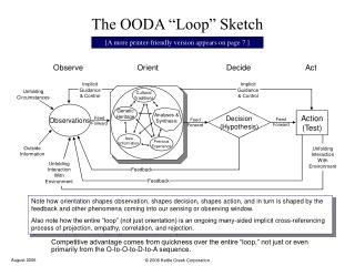 """The OODA """"Loop"""" Sketch"""