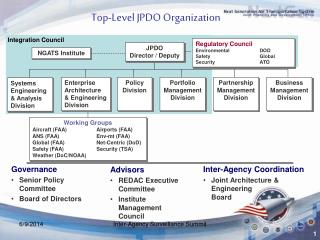 Top-Level JPDO Organization