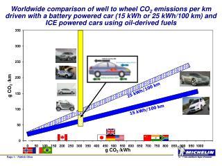 15 kWh/100 km
