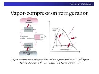 Vapor-compression refrigeration