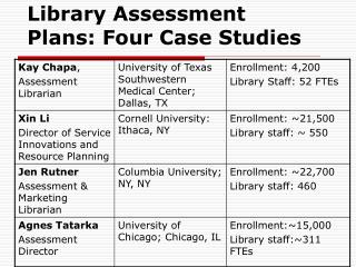 Library Assessment Plans: Four Case Studies