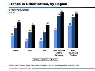 Trends in Urbanization, by Region