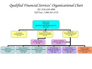 Qualified Financial Services' Organizational Chart Tel: (416) 630-4000 Toll Free: 1-800-263-4570