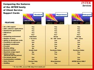 Comparing the features of the  INTEK  family of Client Service Support Cards